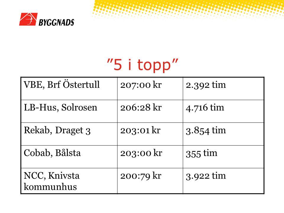"""5 i topp"" VBE, Brf Östertull207:00 kr2.392 tim LB-Hus, Solrosen206:28 kr4.716 tim Rekab, Draget 3203:01 kr3.854 tim Cobab, Bålsta203:00 kr355 tim NCC"
