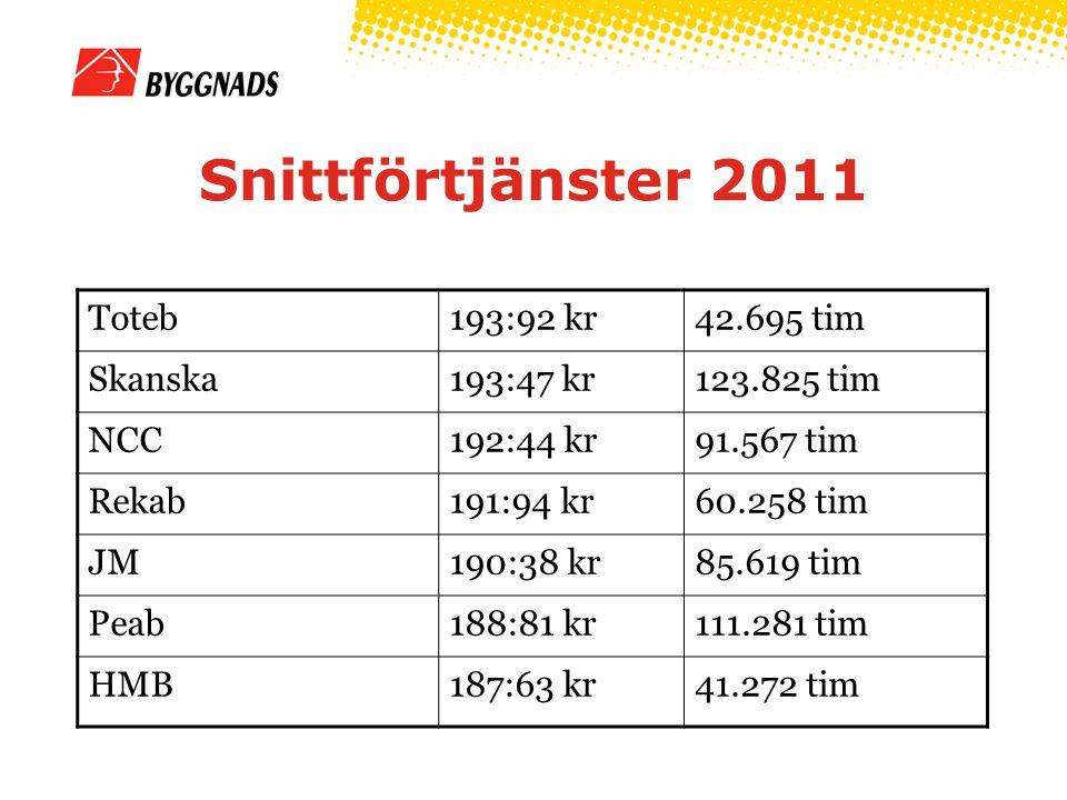 Snittförtjänster 2011 Toteb193:92 kr42.695 tim Skanska193:47 kr123.825 tim NCC192:44 kr91.567 tim Rekab191:94 kr60.258 tim JM190:38 kr85.619 tim Peab1