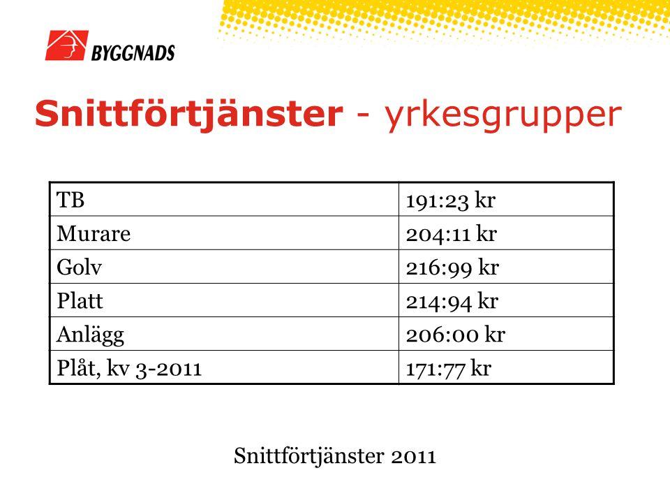 Snittförtjänster - yrkesgrupper TB191:23 kr Murare204:11 kr Golv216:99 kr Platt214:94 kr Anlägg206:00 kr Plåt, kv 3-2011171:77 kr Snittförtjänster 2011