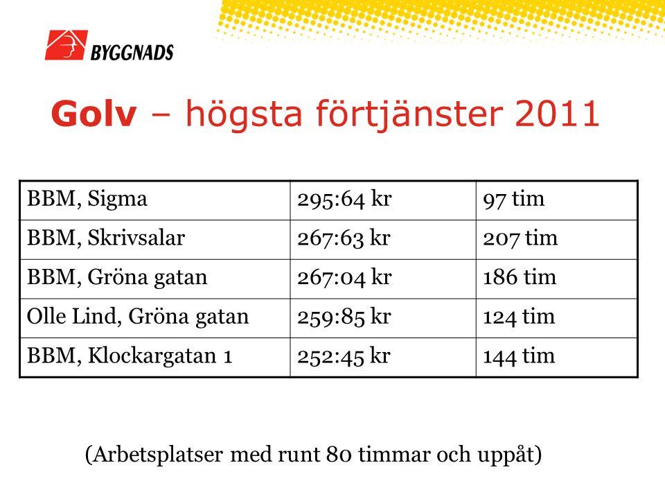 Golv – högsta förtjänster 2011 (Arbetsplatser med runt 80 timmar och uppåt) BBM, Sigma295:64 kr97 tim BBM, Skrivsalar267:63 kr207 tim BBM, Gröna gatan