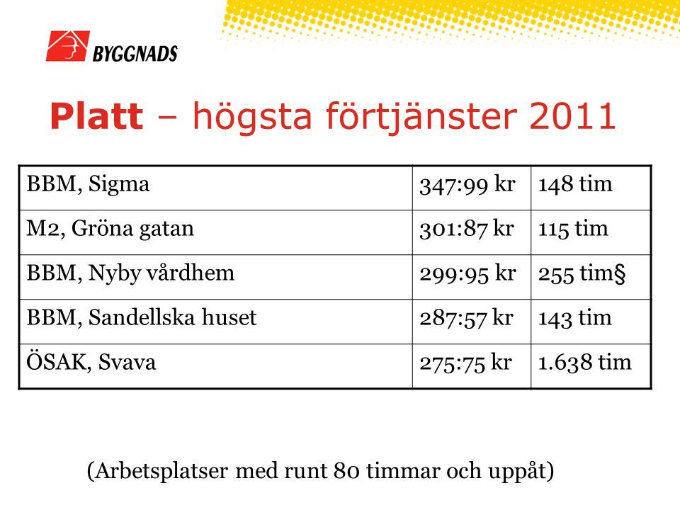 Platt – högsta förtjänster 2011 (Arbetsplatser med runt 80 timmar och uppåt) BBM, Sigma347:99 kr148 tim M2, Gröna gatan301:87 kr115 tim BBM, Nyby vård