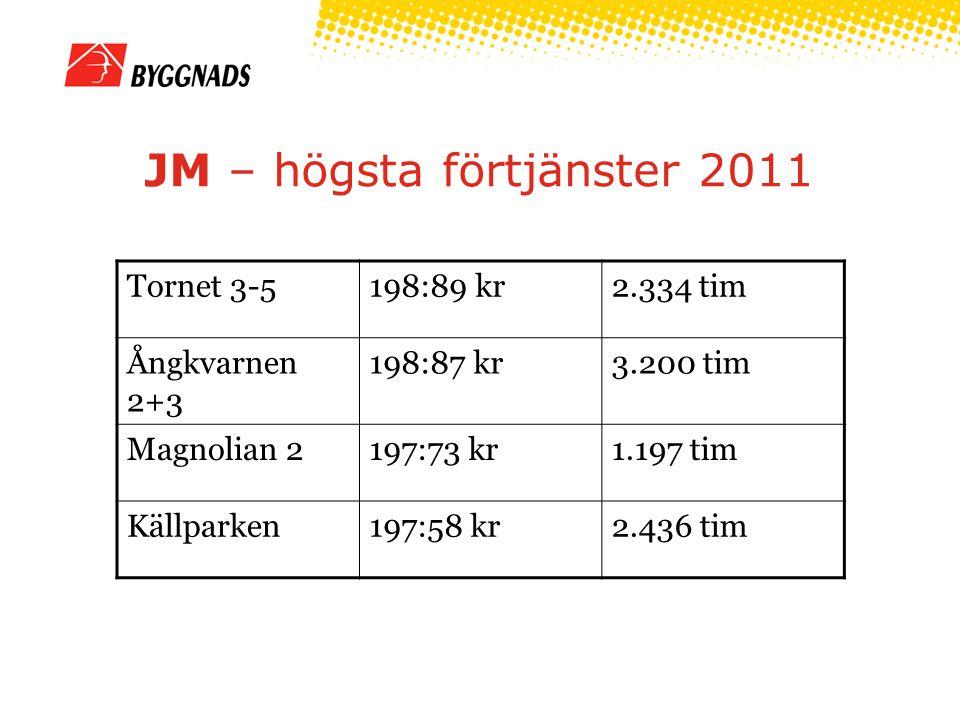 JM – högsta förtjänster 2011 Tornet 3-5198:89 kr2.334 tim Ångkvarnen 2+3 198:87 kr3.200 tim Magnolian 2197:73 kr1.197 tim Källparken197:58 kr2.436 tim