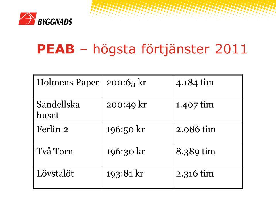 PEAB – högsta förtjänster 2011 Holmens Paper200:65 kr4.184 tim Sandellska huset 200:49 kr1.407 tim Ferlin 2196:50 kr2.086 tim Två Torn196:30 kr8.389 t