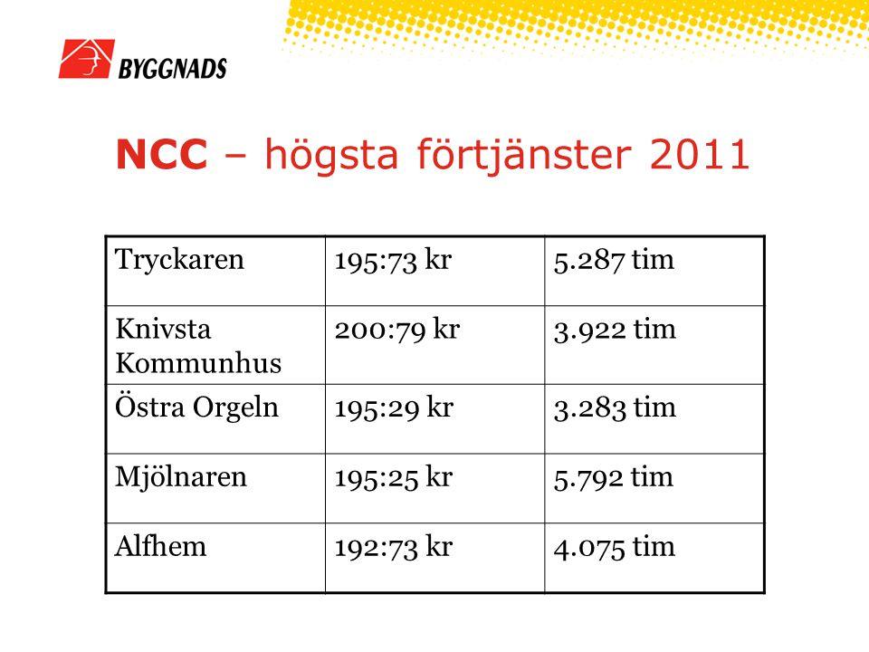 NCC – högsta förtjänster 2011 Tryckaren195:73 kr5.287 tim Knivsta Kommunhus 200:79 kr3.922 tim Östra Orgeln195:29 kr3.283 tim Mjölnaren195:25 kr5.792 tim Alfhem192:73 kr4.075 tim