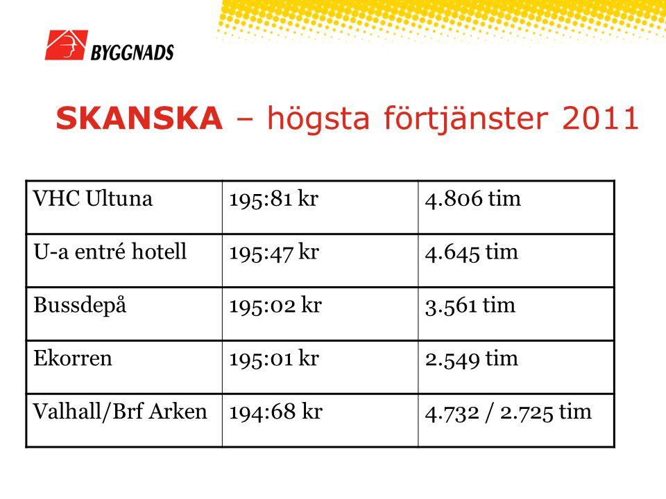SKANSKA – högsta förtjänster 2011 VHC Ultuna195:81 kr4.806 tim U-a entré hotell195:47 kr4.645 tim Bussdepå195:02 kr3.561 tim Ekorren195:01 kr2.549 tim