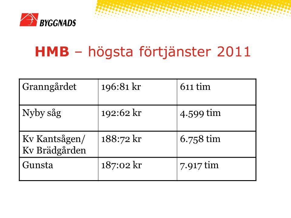 HMB – högsta förtjänster 2011 Granngårdet196:81 kr611 tim Nyby såg192:62 kr4.599 tim Kv Kantsågen/ Kv Brädgården 188:72 kr6.758 tim Gunsta187:02 kr7.9