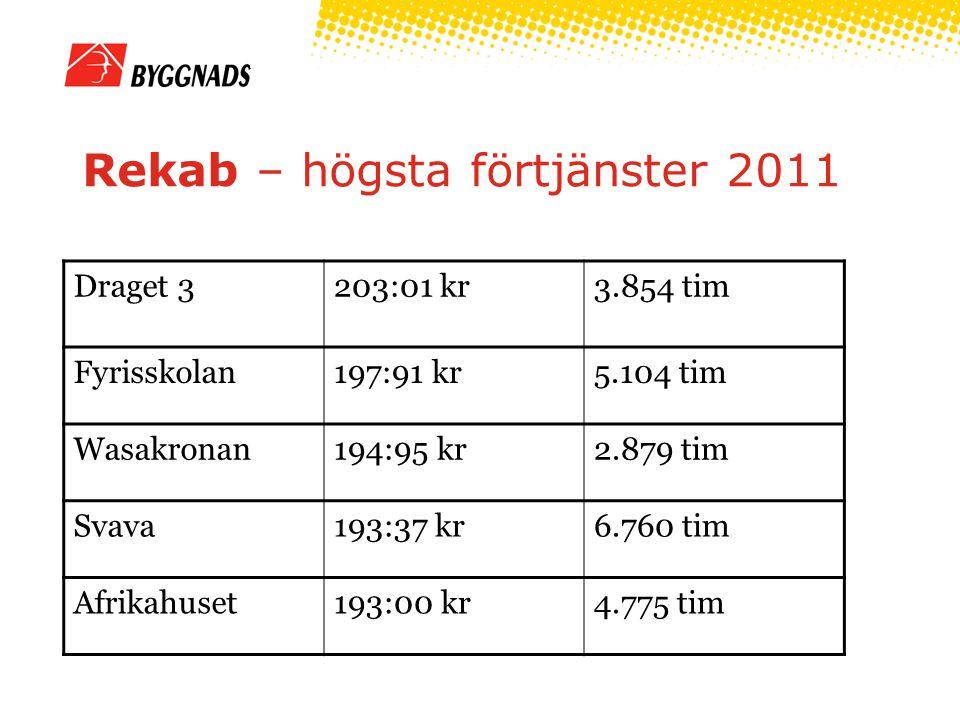 Rekab – högsta förtjänster 2011 Draget 3203:01 kr3.854 tim Fyrisskolan197:91 kr5.104 tim Wasakronan194:95 kr2.879 tim Svava193:37 kr6.760 tim Afrikahuset193:00 kr4.775 tim