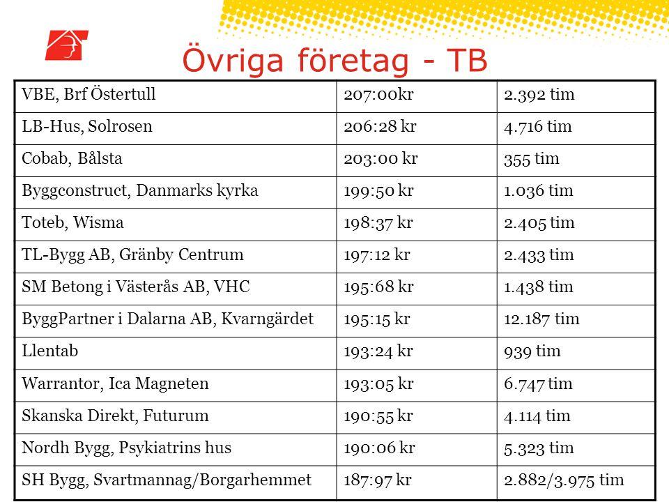 Övriga företag - TB VBE, Brf Östertull207:00kr2.392 tim LB-Hus, Solrosen206:28 kr4.716 tim Cobab, Bålsta203:00 kr355 tim Byggconstruct, Danmarks kyrka199:50 kr1.036 tim Toteb, Wisma198:37 kr2.405 tim TL-Bygg AB, Gränby Centrum197:12 kr2.433 tim SM Betong i Västerås AB, VHC195:68 kr1.438 tim ByggPartner i Dalarna AB, Kvarngärdet195:15 kr12.187 tim Llentab193:24 kr939 tim Warrantor, Ica Magneten193:05 kr6.747 tim Skanska Direkt, Futurum190:55 kr4.114 tim Nordh Bygg, Psykiatrins hus190:06 kr5.323 tim SH Bygg, Svartmannag/Borgarhemmet187:97 kr2.882/3.975 tim