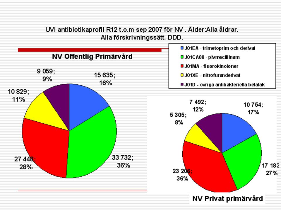 NV Privat primärvård NV Offentlig Primärvård