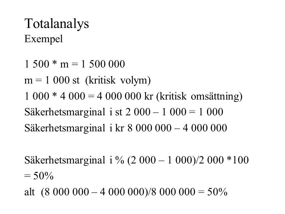 Bidragsanalys Täckningsbidrag/st TB = p – RK/st Totalt täckningsbidrag TTB = TB * m Resultat V = TTB – FK eller V = TB * m – FK Kritisk volym mk = FK/TB Täckningsgrad TG = TB/P*100 alt TTB/TI*100 Kritisk omsättning OK = FK/TG*100