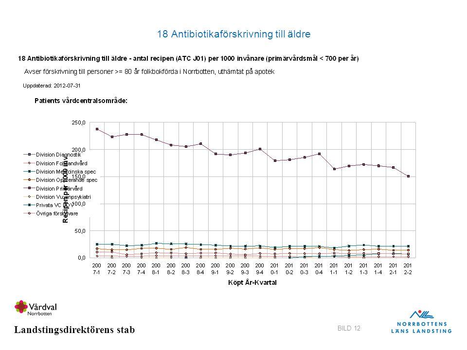 Landstingsdirektörens stab BILD 12 18 Antibiotikaförskrivning till äldre