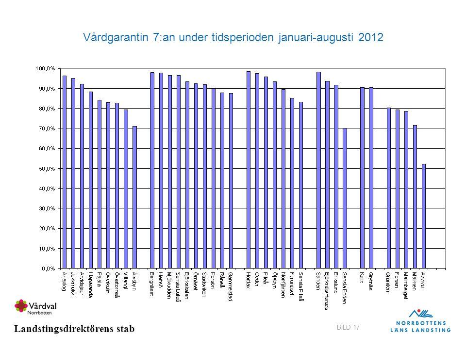Landstingsdirektörens stab BILD 17 Vårdgarantin 7:an under tidsperioden januari-augusti 2012