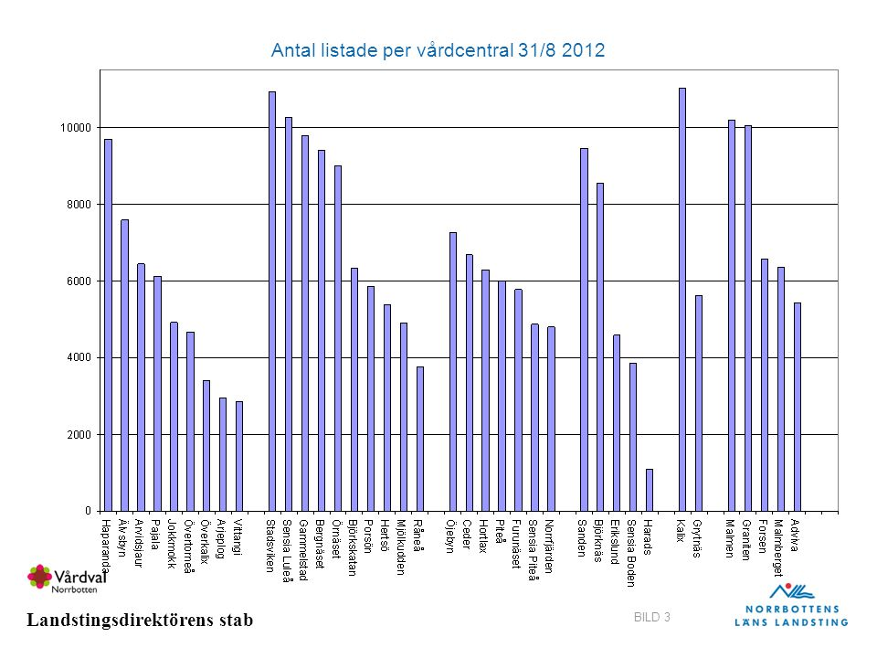 Landstingsdirektörens stab BILD 3 Antal listade per vårdcentral 31/8 2012