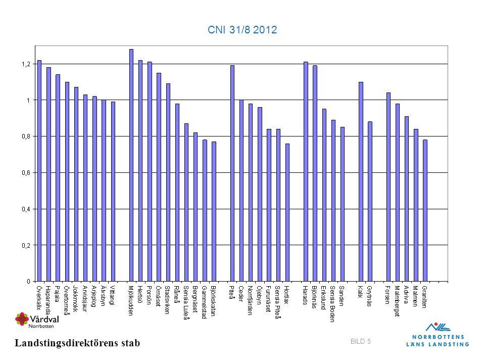Landstingsdirektörens stab BILD 6 Antal listade individer som fått FaR under tidsperioden januari-augusti 2012