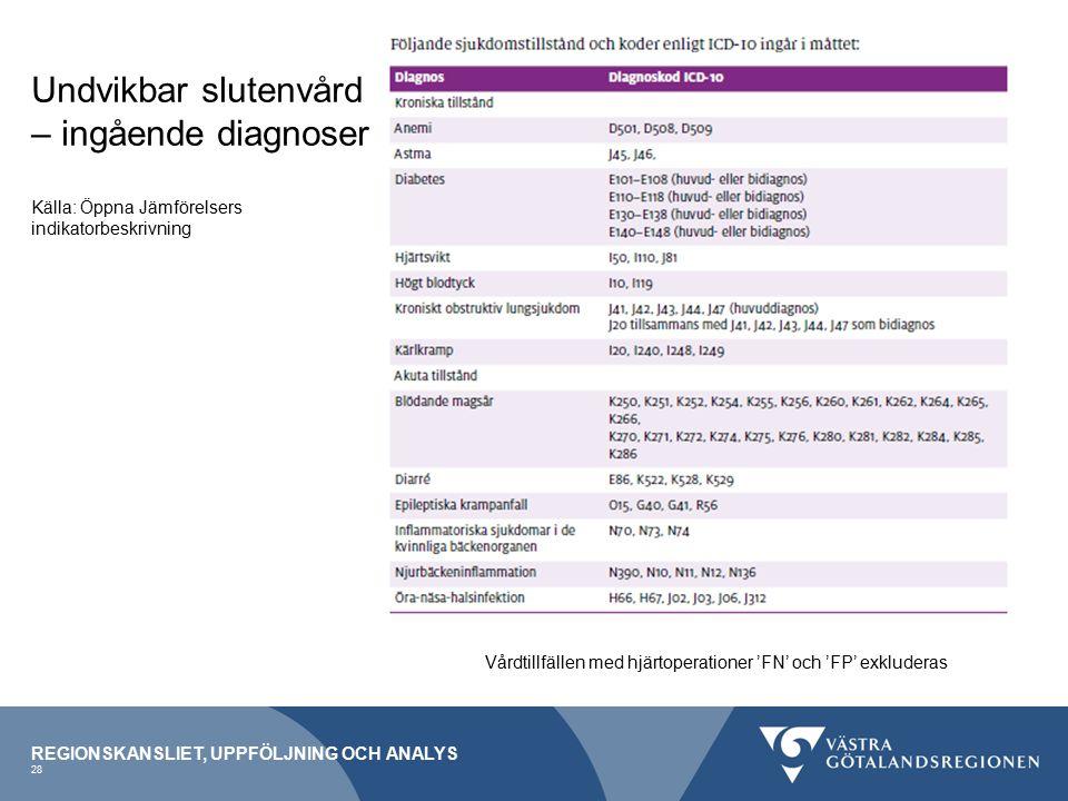REGIONSKANSLIET, UPPFÖLJNING OCH ANALYS 28 Undvikbar slutenvård – ingående diagnoser Källa: Öppna Jämförelsers indikatorbeskrivning Vårdtillfällen med hjärtoperationer 'FN' och 'FP' exkluderas