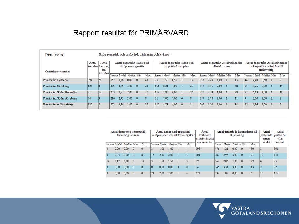 Rapport resultat för PRIMÄRVÅRD