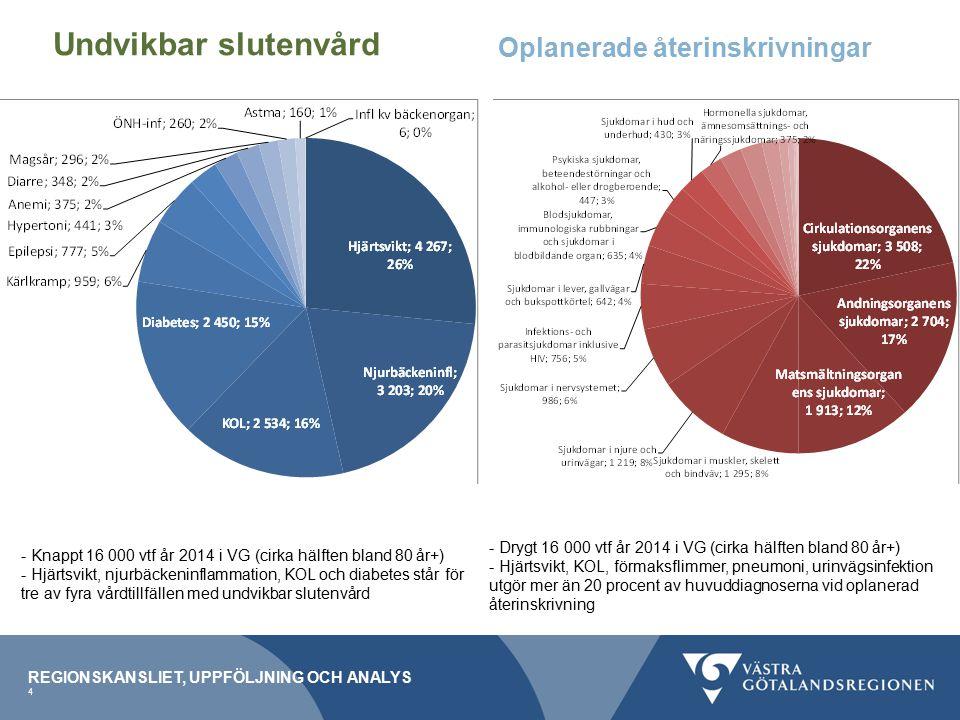 REGIONSKANSLIET, UPPFÖLJNING OCH ANALYS 4 Undvikbar slutenvård - Knappt 16 000 vtf år 2014 i VG (cirka hälften bland 80 år+) - Hjärtsvikt, njurbäckeninflammation, KOL och diabetes står för tre av fyra vårdtillfällen med undvikbar slutenvård - Drygt 16 000 vtf år 2014 i VG (cirka hälften bland 80 år+) - Hjärtsvikt, KOL, förmaksflimmer, pneumoni, urinvägsinfektion utgör mer än 20 procent av huvuddiagnoserna vid oplanerad återinskrivning Oplanerade återinskrivningar