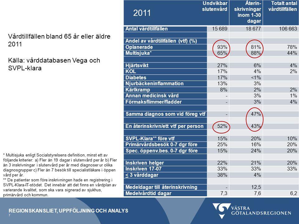 REGIONSKANSLIET, UPPFÖLJNING OCH ANALYS 7 Vårdtillfällen bland 65 år eller äldre 2011 Källa: vårddatabasen Vega och SVPL-klara Undvikbar slutenvård Återin skrivningar inom 1-30 dagar Totalt antal vårdtillfällen Antal vårdtillfällen15 68918 677106 663 Andel av vårdtillfällen (vtf) (%) Oplanerade93%81%78% Multisjuka*65%88%44% Hjärtsvikt27%6%4% KOL17%4%2% Diabetes17%<1% Njurbäckeninflammation13%3% Kärlkramp8%2% Annan medicinsk vård-3%1% Förmaksflimmer/fladder-3%4% Samma diagnos som vid föreg vtf-47% En återinskrivn/ett vtf per person52%43% SVPL-Klara** före vtf15%20%10% Primärvårdsbesök 0-7 dgr före25%16%20% Spec.