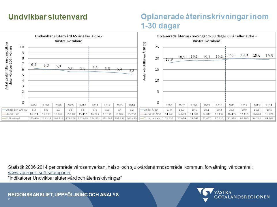 REGIONSKANSLIET, UPPFÖLJNING OCH ANALYS 9 Undvikbar slutenvård Oplanerade återinskrivningar inom 1-30 dagar Statistik 2006-2014 per område vårdsamverkan, hälso- och sjukvårdsnämndsområde, kommun, förvaltning, vårdcentral: www.vgregion.se/hsarapporter Indikatorer Undvikbar slutenvård och återinskrivningar
