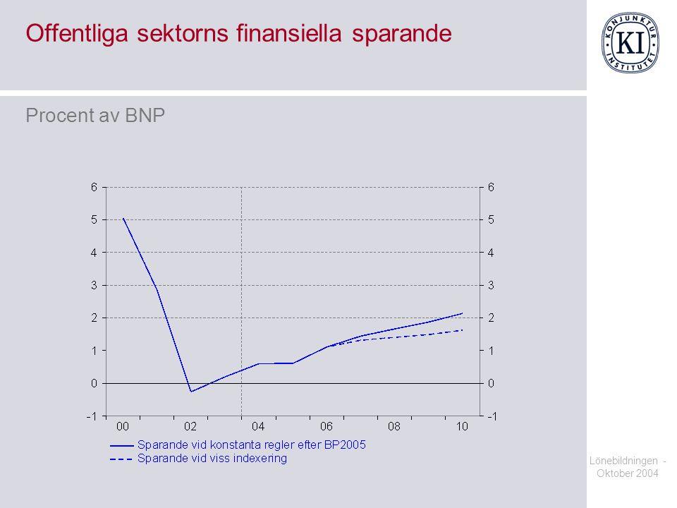 Lönebildningen - Oktober 2004 Offentliga sektorns finansiella sparande Procent av BNP