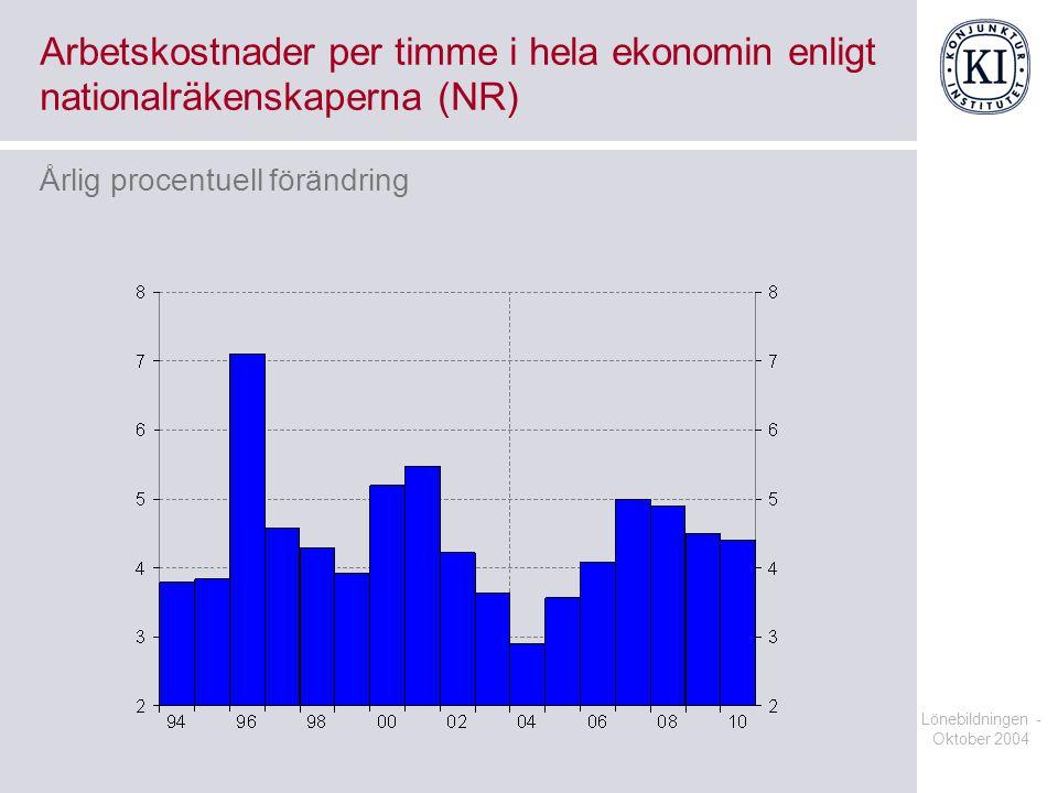 Lönebildningen - Oktober 2004 Arbetskostnader per timme i hela ekonomin enligt nationalräkenskaperna (NR) Årlig procentuell förändring