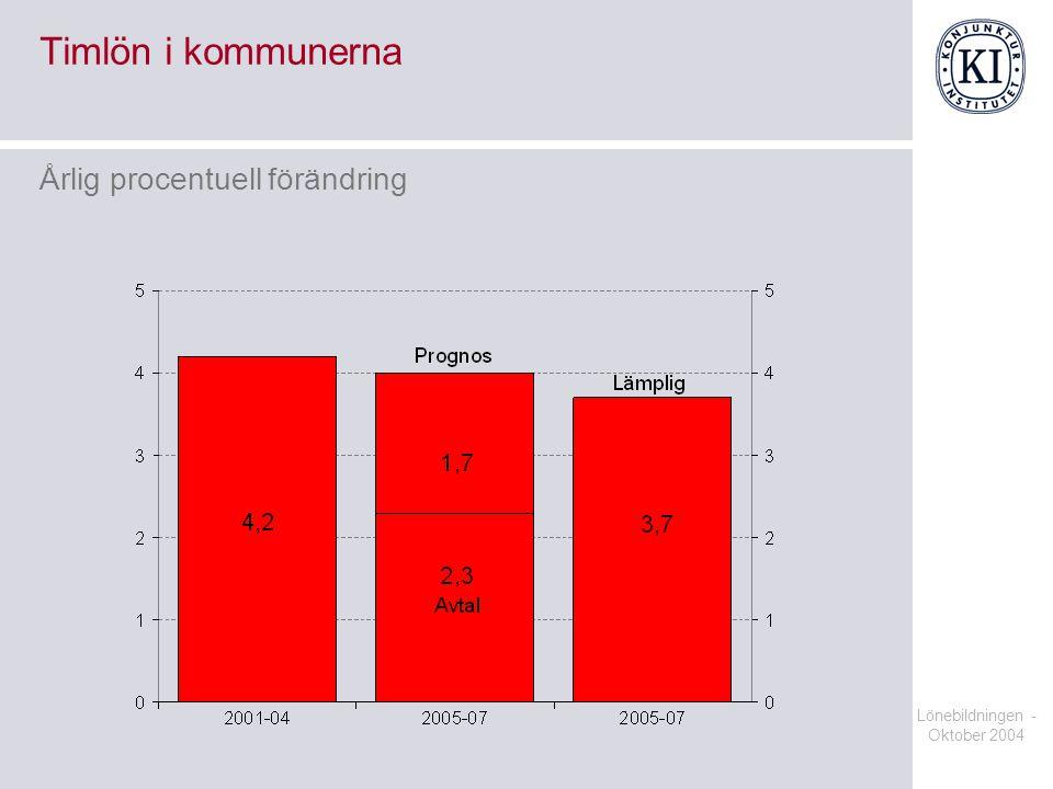 Lönebildningen - Oktober 2004 Timlön i kommunerna Årlig procentuell förändring