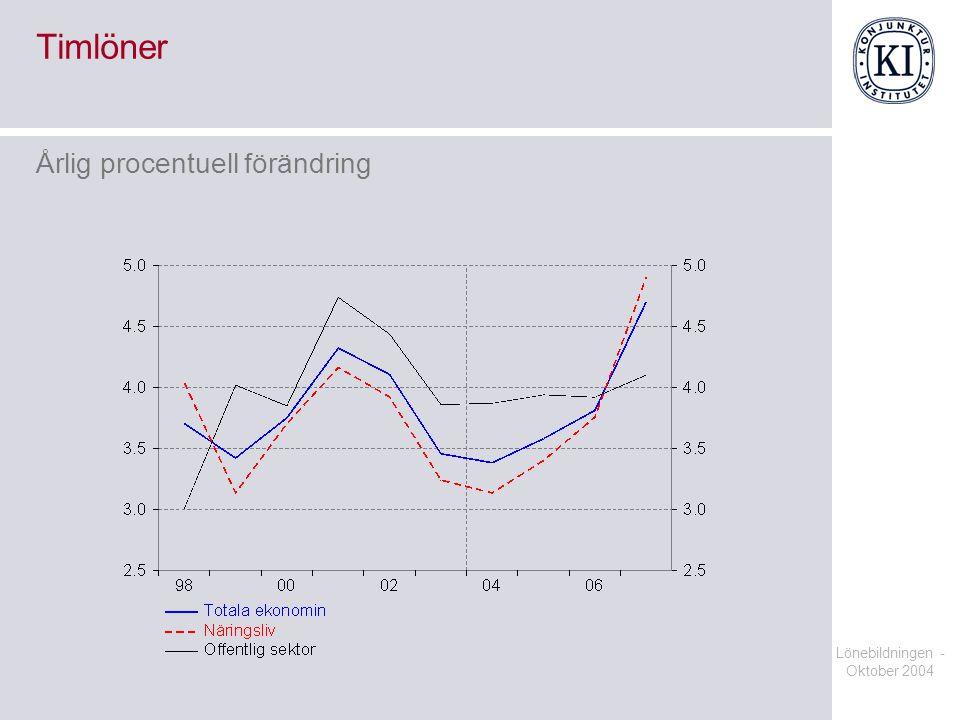 Lönebildningen - Oktober 2004 Timlöner Årlig procentuell förändring