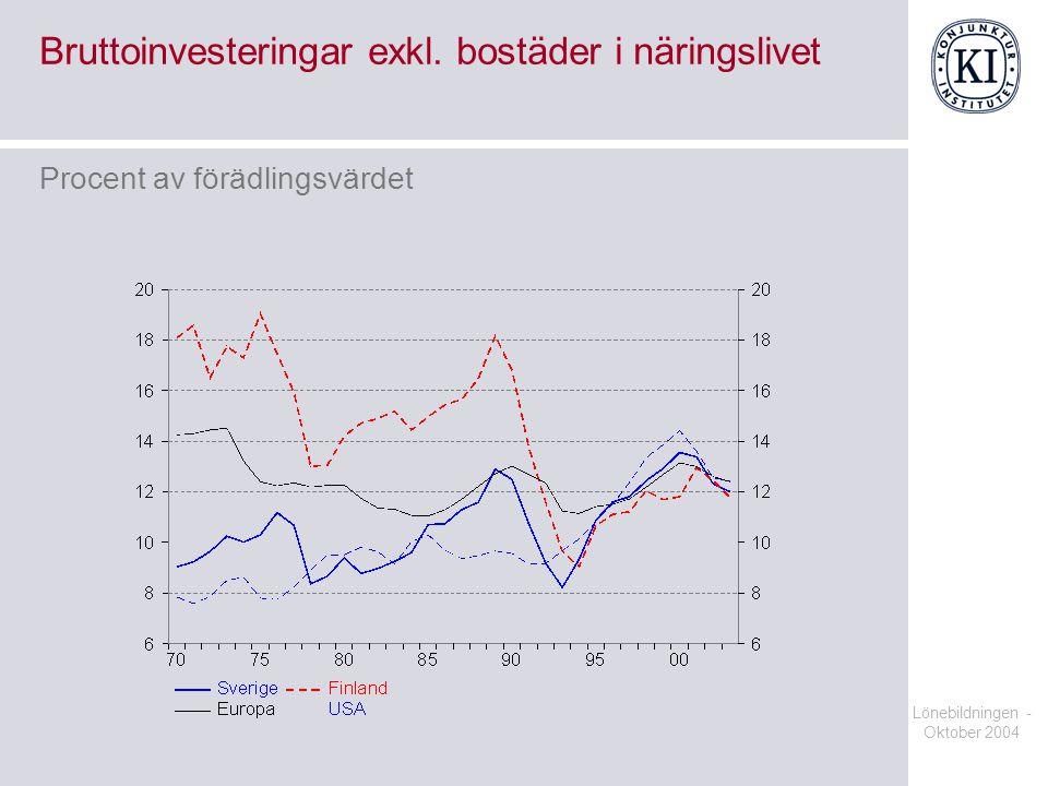Lönebildningen - Oktober 2004 Arbetskostnadsandelar i tillverkningsindustrin Procent av förädlingsvärdet