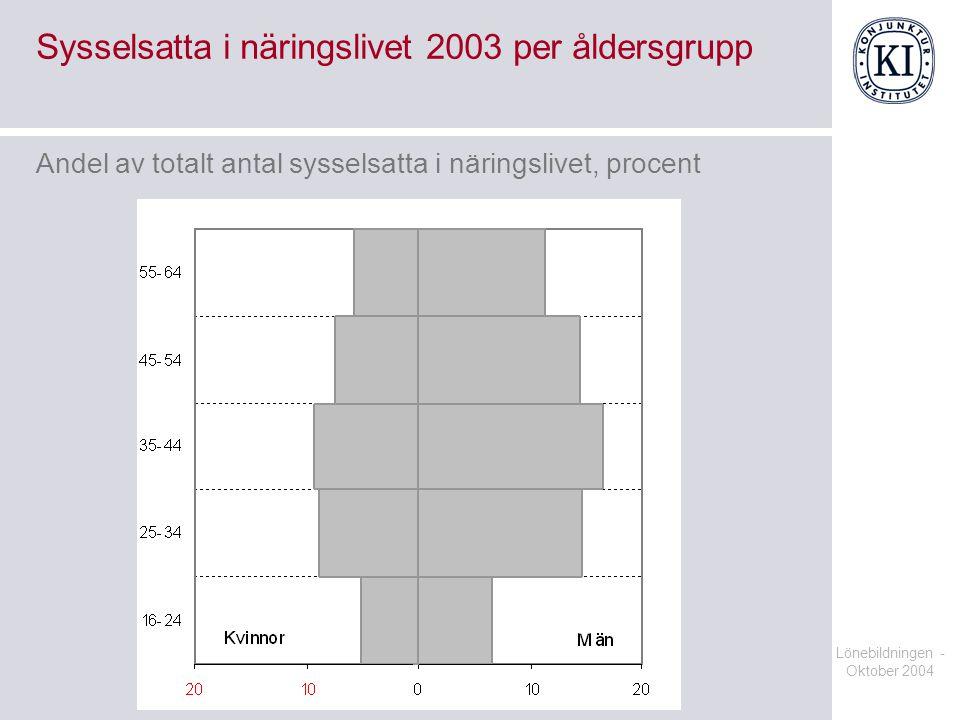 Lönebildningen - Oktober 2004 Sysselsatta i näringslivet 2003 per åldersgrupp Andel av totalt antal sysselsatta i näringslivet, procent
