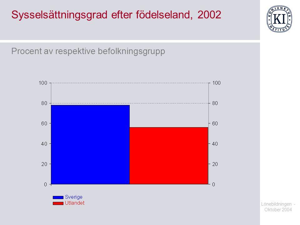Lönebildningen - Oktober 2004 Sysselsättningsgrad efter födelseland, 2002 Procent av respektive befolkningsgrupp