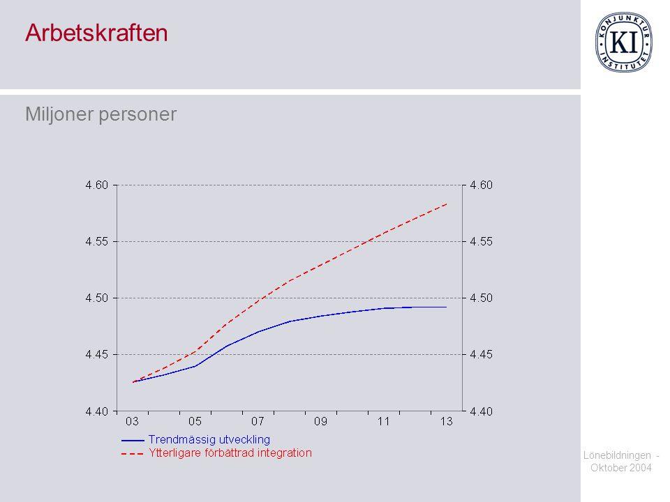 Lönebildningen - Oktober 2004 Arbetskraften Miljoner personer
