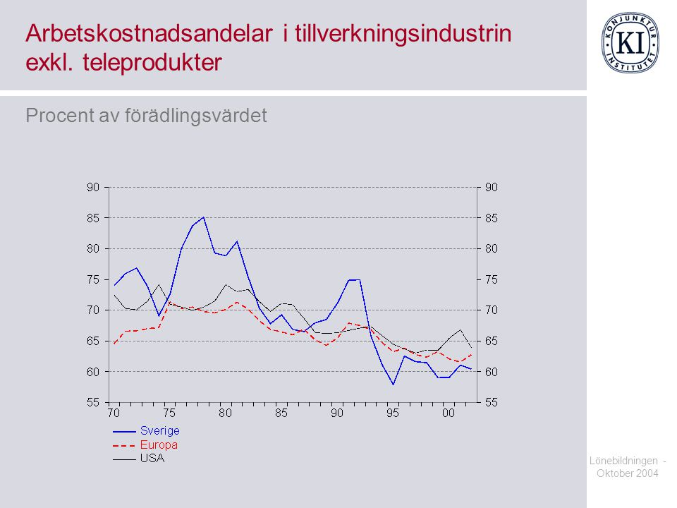 Lönebildningen - Oktober 2004 Arbetsproduktivitet i näringslivet Årlig procentuell förändring, kalenderkorrigerad