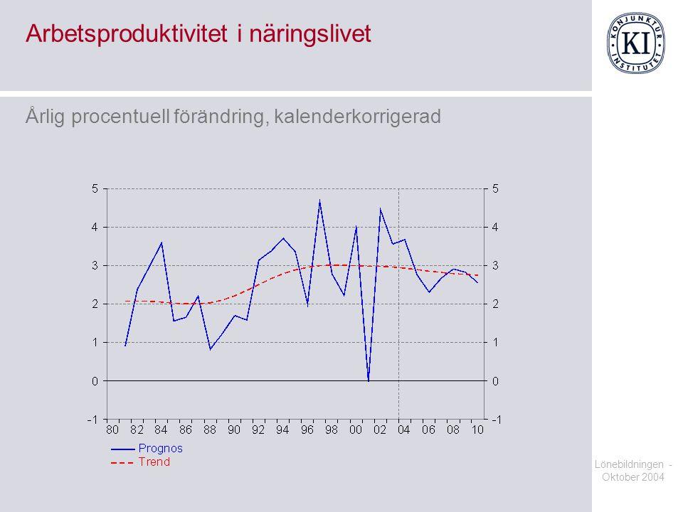Lönebildningen - Oktober 2004 Löneökningsförväntningar på ett års sikt Procent, kvartalsvärden