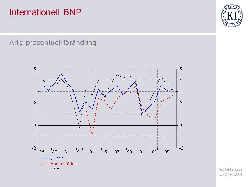 Lönebildningen - Oktober 2004 Internationell BNP Årlig procentuell förändring