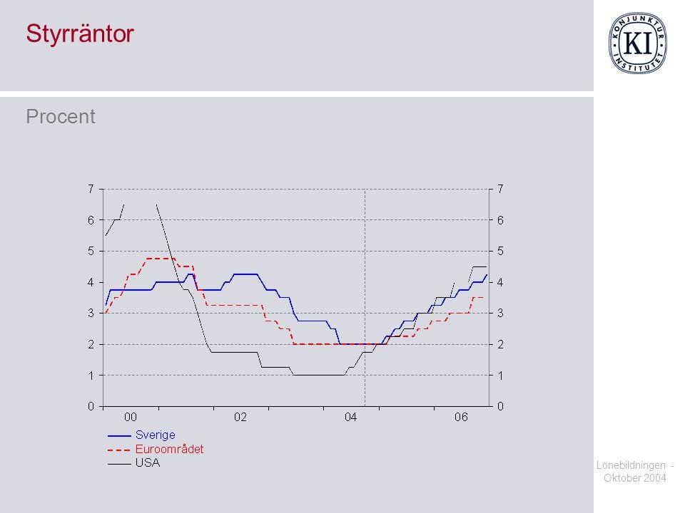 Lönebildningen - Oktober 2004 Reguljär sysselsättningsgrad 20-64 år Procent av befolkningen 20-64 år
