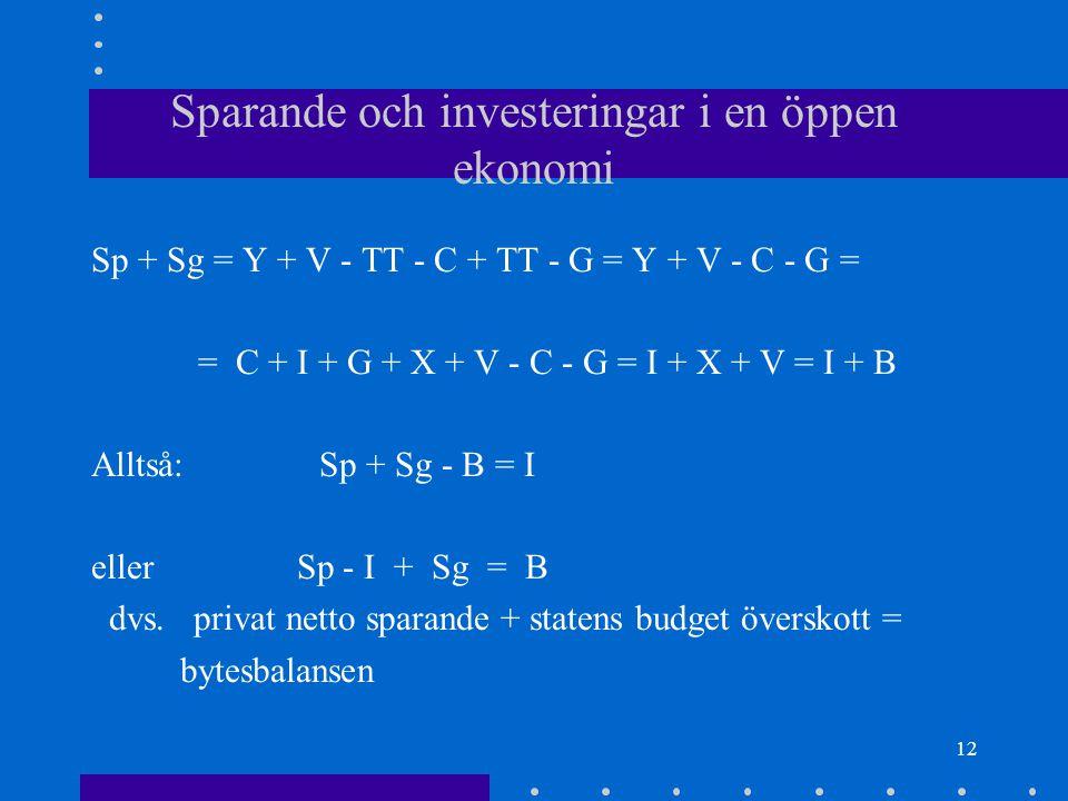 11 Sparande och investeringar i en öppen ekonomi TT = statens skatteinkomster - transfereringar - r på statsskuld V = netto faktorinkomster från utlandet + utl.