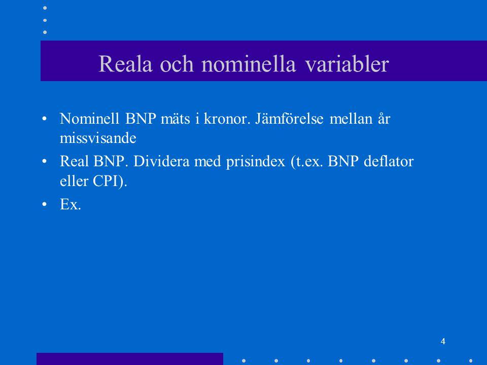 4 Reala och nominella variabler Nominell BNP mäts i kronor.