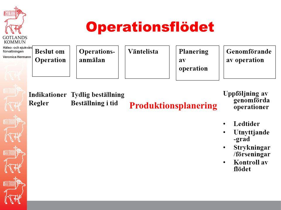 Hälso- och sjukvårds förvaltningen Veronica Hermann Operationsflödet Beslut om Operation Operations- anmälan VäntelistaPlanering av operation Genomför