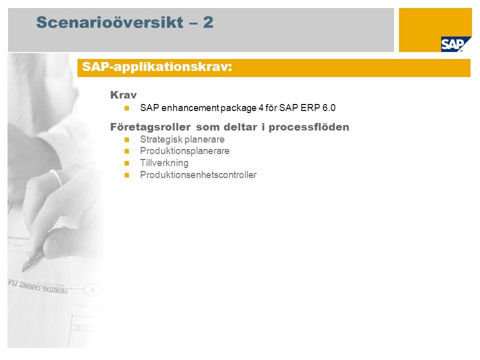 Scenarioöversikt – 2 Krav SAP enhancement package 4 för SAP ERP 6.0 Företagsroller som deltar i processflöden Strategisk planerare Produktionsplanerare Tillverkning Produktionsenhetscontroller SAP-applikationskrav: