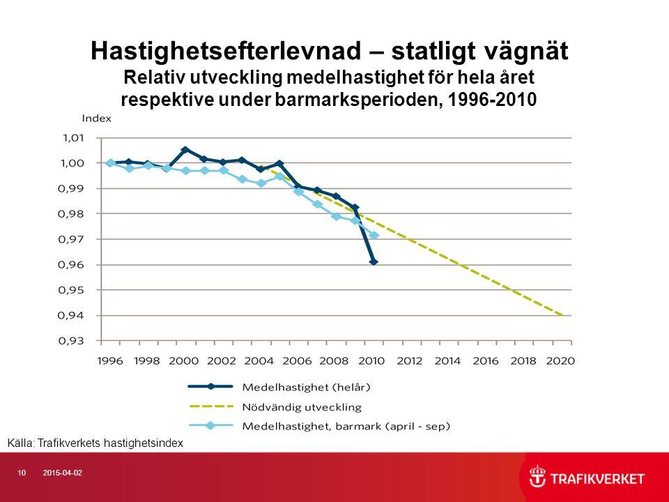 102015-04-02 Hastighetsefterlevnad – statligt vägnät Relativ utveckling medelhastighet för hela året respektive under barmarksperioden, 1996-2010 Källa: Trafikverkets hastighetsindex