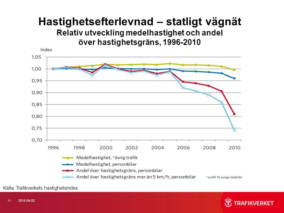 112015-04-02 Hastighetsefterlevnad – statligt vägnät Relativ utveckling medelhastighet och andel över hastighetsgräns, 1996-2010 Källa: Trafikverkets hastighetsindex
