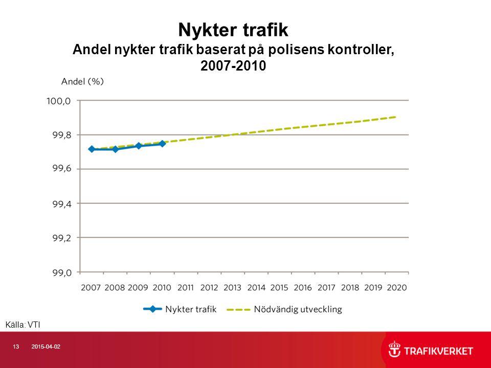 132015-04-02 Nykter trafik Andel nykter trafik baserat på polisens kontroller, 2007-2010 Källa: VTI