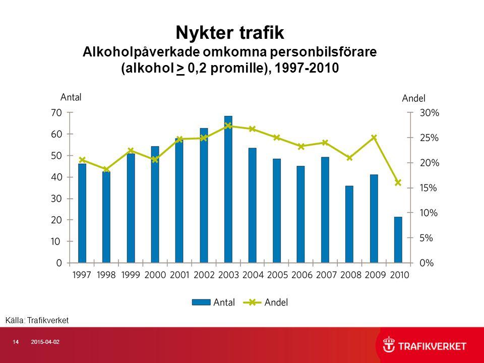 142015-04-02 Nykter trafik Alkoholpåverkade omkomna personbilsförare (alkohol > 0,2 promille), 1997-2010 Källa: Trafikverket