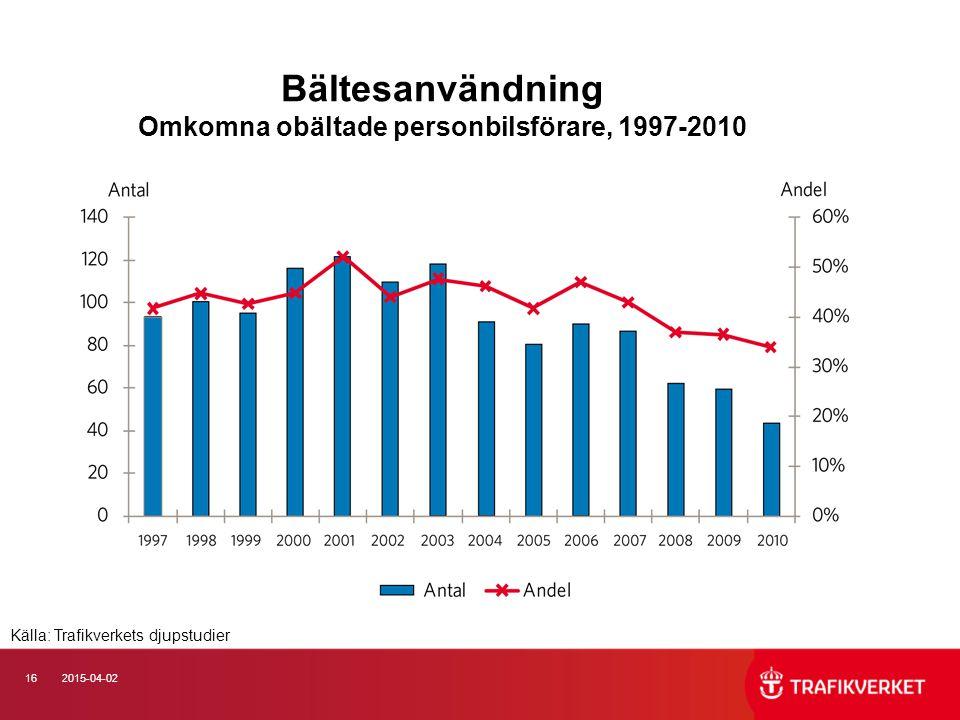 162015-04-02 Bältesanvändning Omkomna obältade personbilsförare, 1997-2010 Källa: Trafikverkets djupstudier