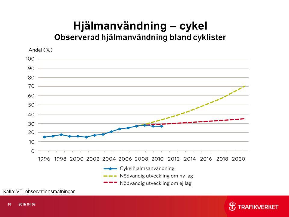 182015-04-02 Hjälmanvändning – cykel Observerad hjälmanvändning bland cyklister Källa: VTI observationsmätningar