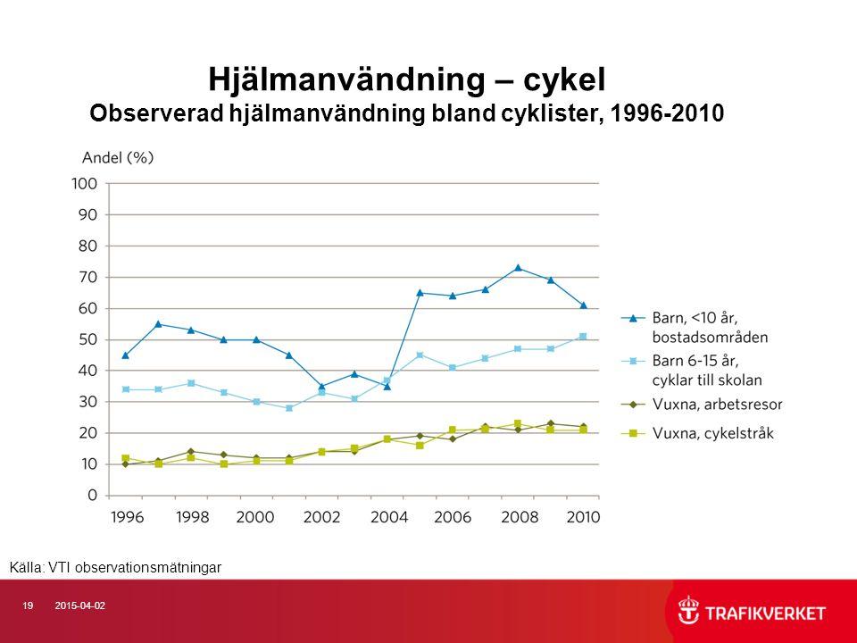192015-04-02 Hjälmanvändning – cykel Observerad hjälmanvändning bland cyklister, 1996-2010 Källa: VTI observationsmätningar