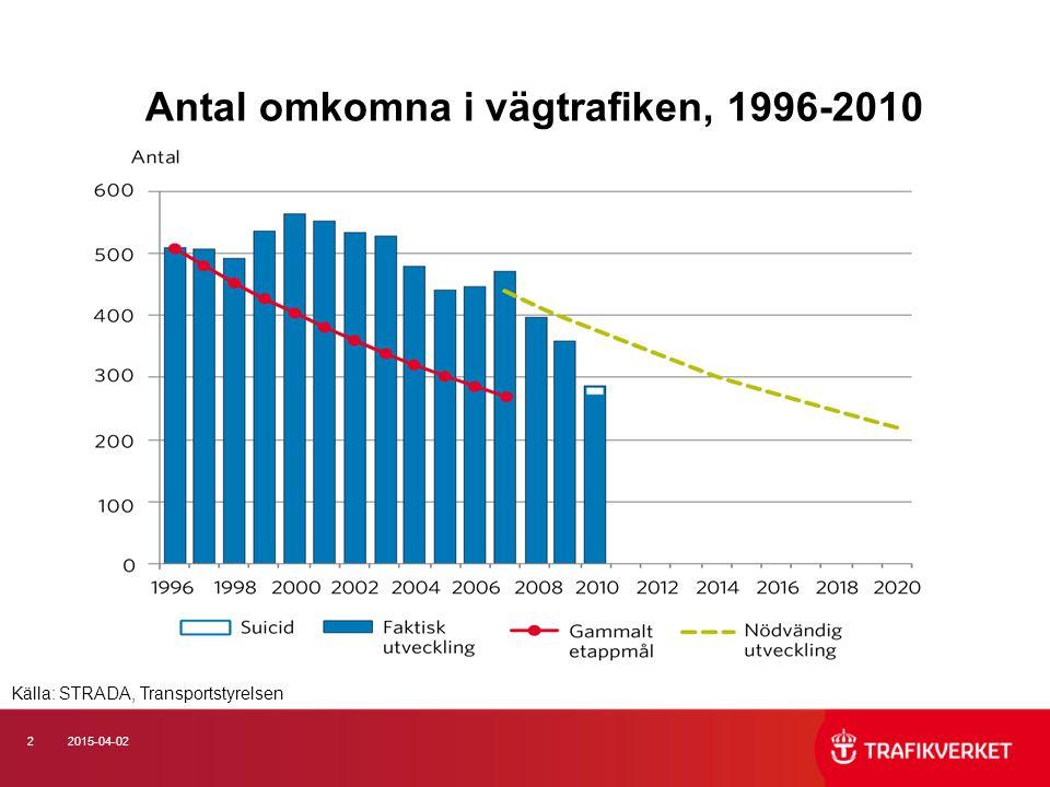 2 Antal omkomna i vägtrafiken, 1996-2010 Källa: STRADA, Transportstyrelsen