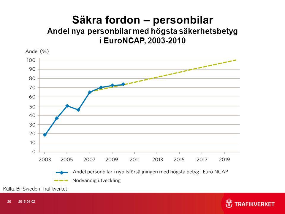 202015-04-02 Säkra fordon – personbilar Andel nya personbilar med högsta säkerhetsbetyg i EuroNCAP, 2003-2010 Källa: Bil Sweden, Trafikverket