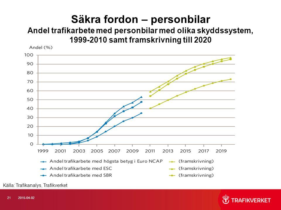 212015-04-02 Säkra fordon – personbilar Andel trafikarbete med personbilar med olika skyddssystem, 1999-2010 samt framskrivning till 2020 Källa: Trafikanalys, Trafikverket