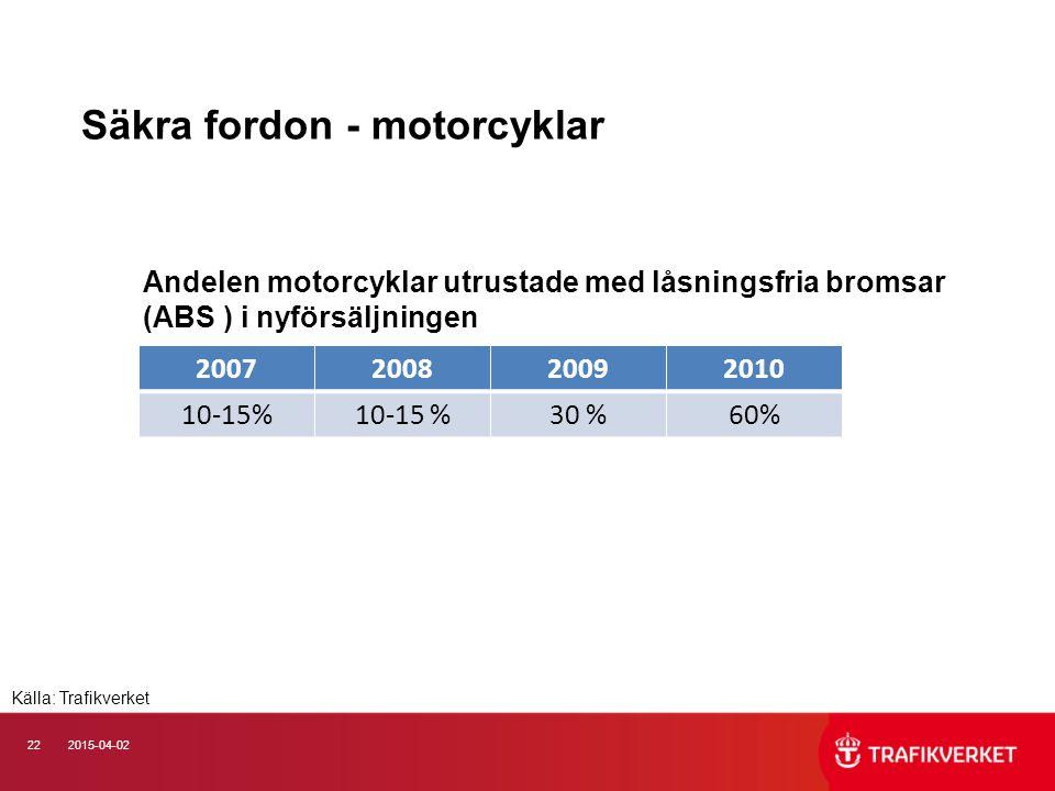 222015-04-02 Säkra fordon - motorcyklar Andelen motorcyklar utrustade med låsningsfria bromsar (ABS ) i nyförsäljningen 2007200820092010 10-15% 30 %60% Källa: Trafikverket